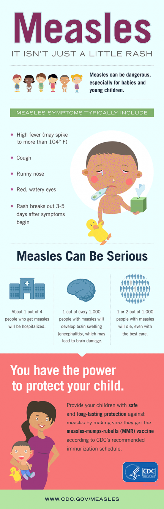measles infographic