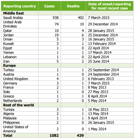 Confirmed cases and deaths, by country of reporting, March 2012–7 March 2015/ECDC