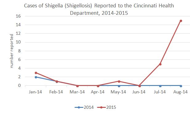 Graph/Cincinnati Department of Health