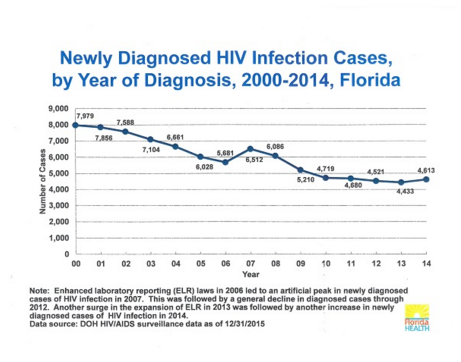 Florida HIV surveillance data/FLDOH