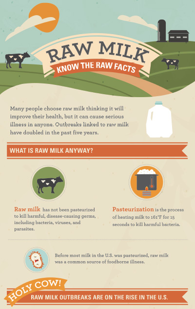 Raw milk/CDC