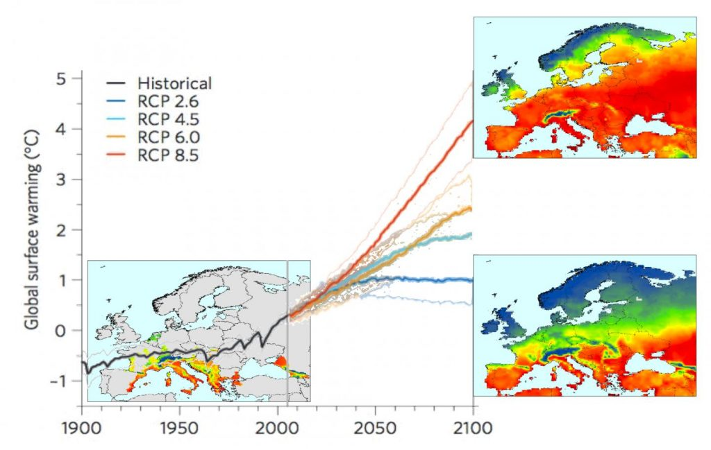 Map on the the left shows areas with current dengue epidemic potential (from Aedes mosquitos). Map on top right shows future dengue epidemic potential during 2090s, under high emission scenario. Map on lower right show future dengue epidemic potential during 2090s, under low emission scenario. Line plots global surface temperature change over time from historical data to future scenarios. Image/Jing Liu-Helmersson