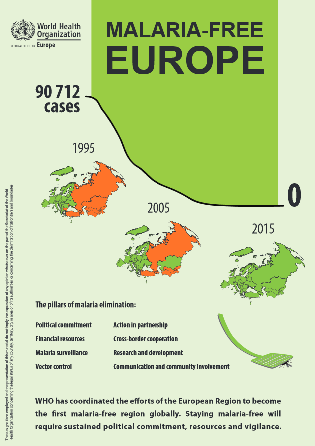 Image/WHO http://www.euro.who.int/en/health-topics/communicable-diseases/vector-borne-and-parasitic-diseases/malaria/data-and-statistics/infographic-malaria-free-europe-2016