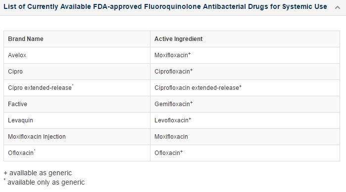 Fluoroquinolone antibiotics/FDA
