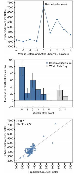 Top panel shows weekly OraQuick sales focused around the Sheen disclosure. Middle panel shows the effect estimates for sales by week following Sheen's disclosure and World Aids Day until the increase was no longer significant. Bottom panel shows observed weekly sales plotted alongside predicted weekly sales using HIV testing search volume. Image/John W. Ayers