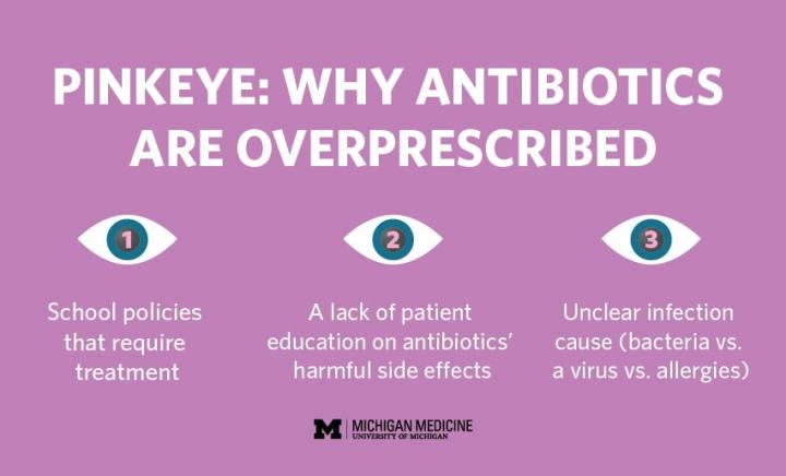 A study by University of Michigan Kellogg Eye Center shows 60 percent of pink eye patients get antibiotic eye drops, but they are seldom necessary. Image/Michigan Medicine/Manifest
