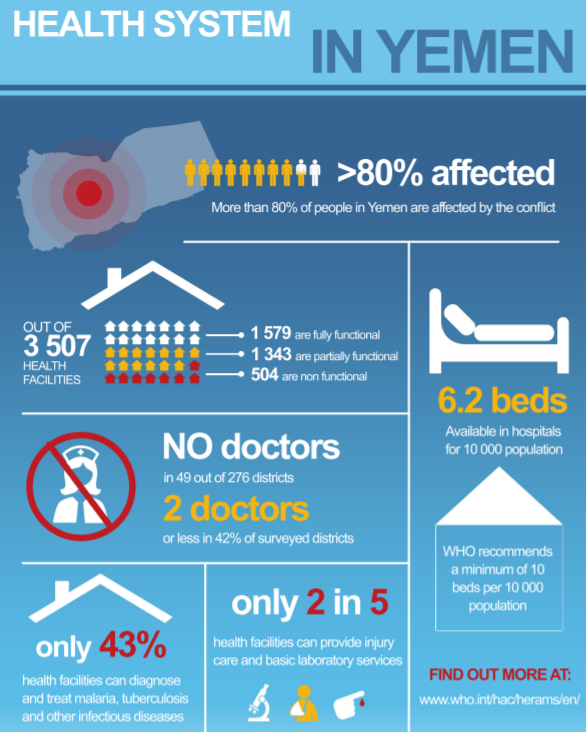 Yemen health infographic/WHO screen shot