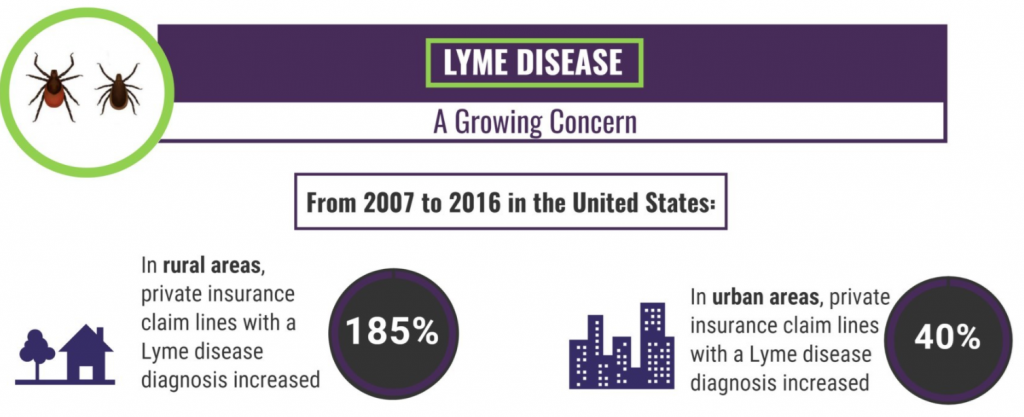 Lyme disease-A growing concern/Fair Health