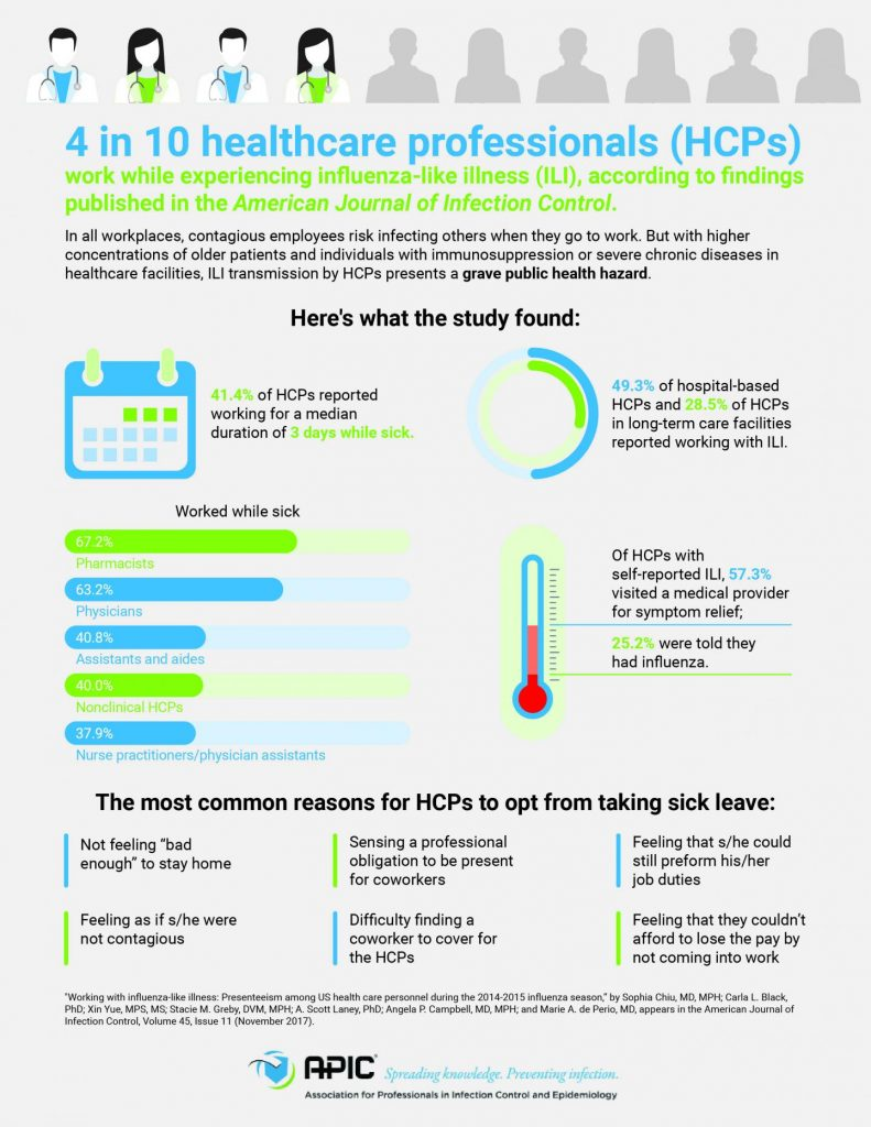 4 in 10 healthcare professionals (HCPs) work while experiencing influenza-like illness (ILI) according to findings published in the American Journal of Infection Control/ APIC