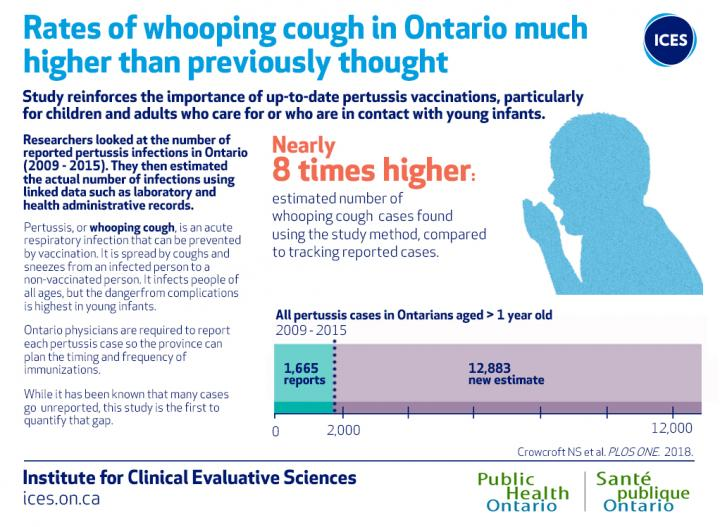 Whooping cough in Ontario is happening much more frequently than previously known, reinforcing the importance of up-to-date vaccinations to protect yourself and loved ones from getting sick. Image/Public Health Ontario and Institute for Clinical Evaluative Sciences