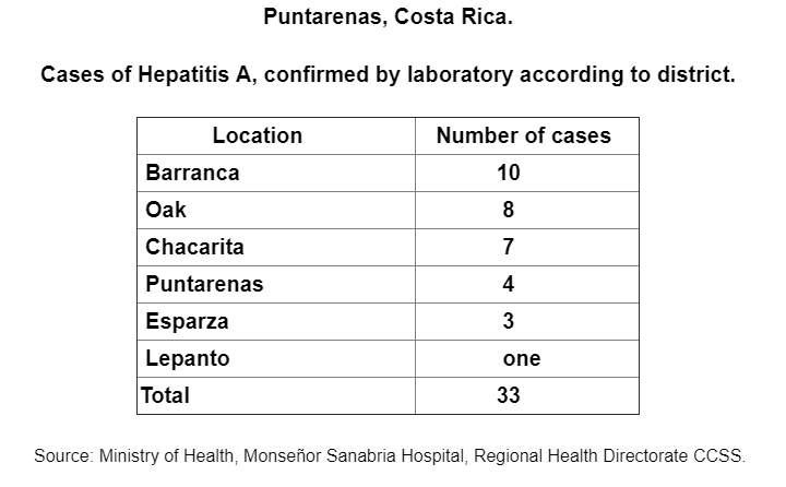 Image/Costa Rica Ministry of Health