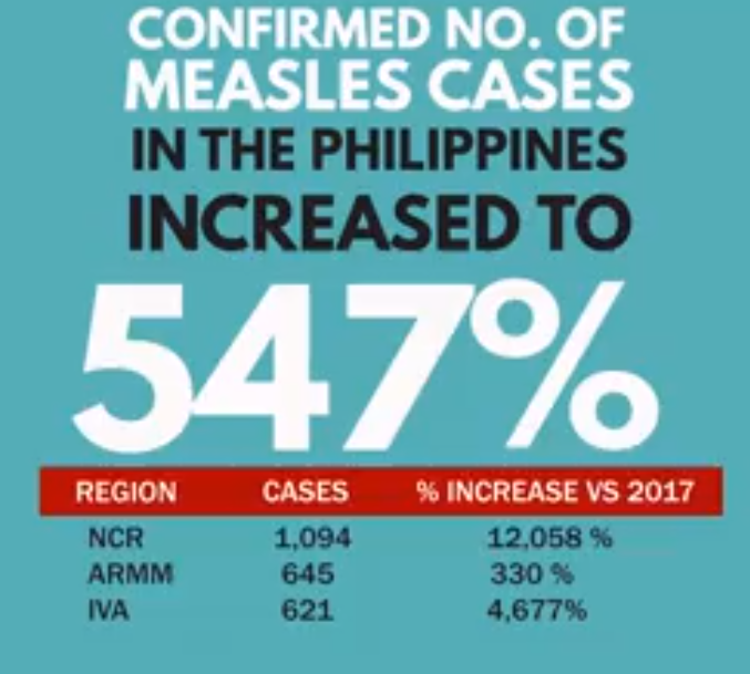 Measles outbreak declared in Manila