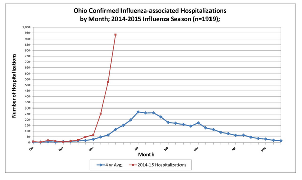 ohio influenza hospitalizations