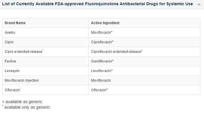Fluoroquinolone antibiotics/FDA