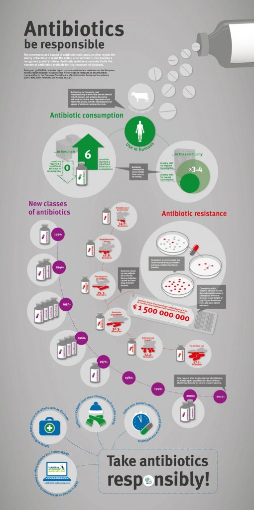 The emergence and spread of antibiotic resistance has become a recognized global problem. Antibiotic resistance severely limits the number of antibiotics available for the treatment of diseases. Image/ECDC