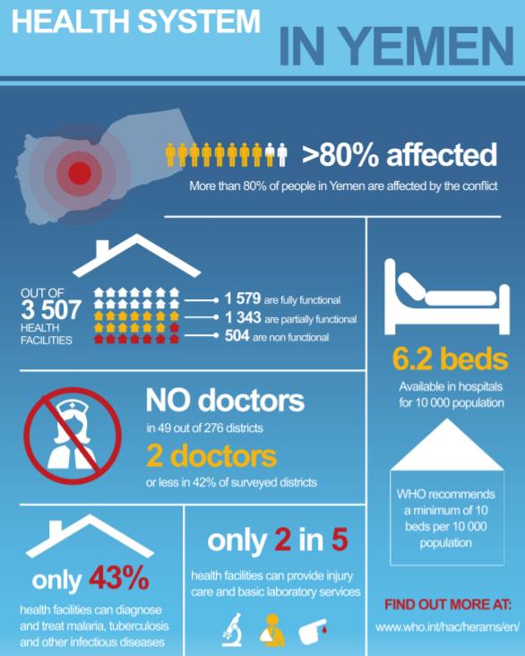 Yemen health infographic/WHO screen shot