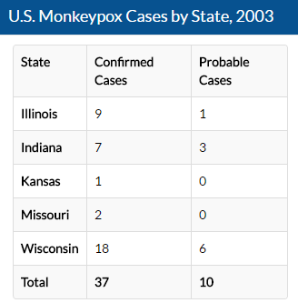 Monkeypox in the US, 2003