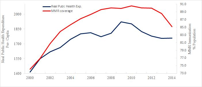 The figure shows how the two variables are linked. Image/European Journal of Public Health