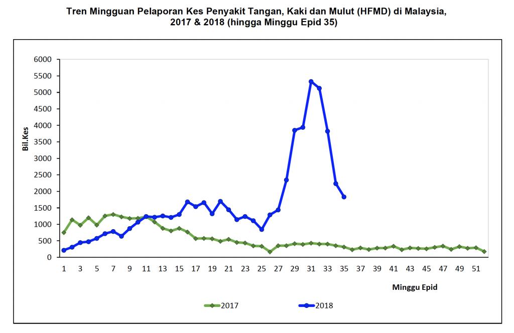 Malaysia HFMD