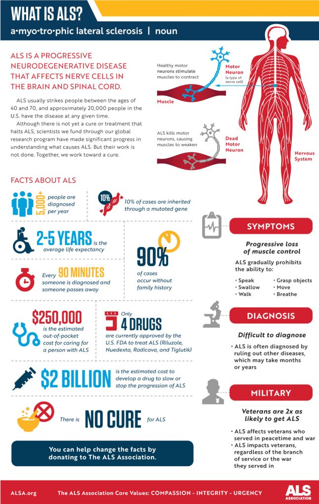 Image/http://www.alsa.org infographic